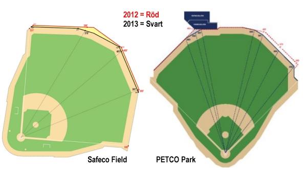 Ändrade dimensioner på Safeco Field och PETCO Park